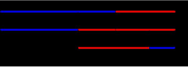 公務員数的処理KOMAROコマロ 方程式 比 割合 文章題 問題3 図