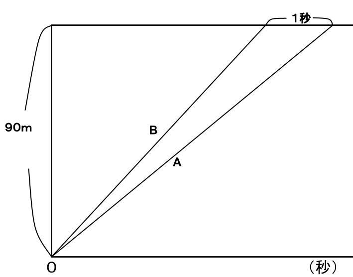公務員数的処理KOMAROコマロ 方程式・比・割合 速さ問題5 図1