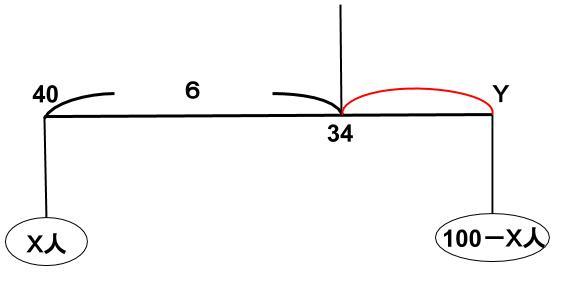 公務員数的処理KOMAROコマロ 場合の数 平均・濃度 平均問題4 図1