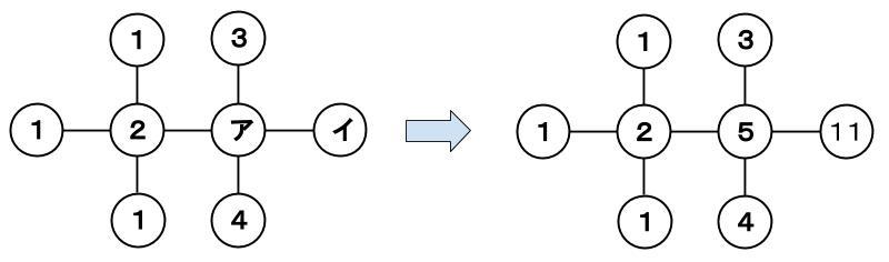 公務員数的処理KOMAROコマロ 数 魔方陣 問題5 図1