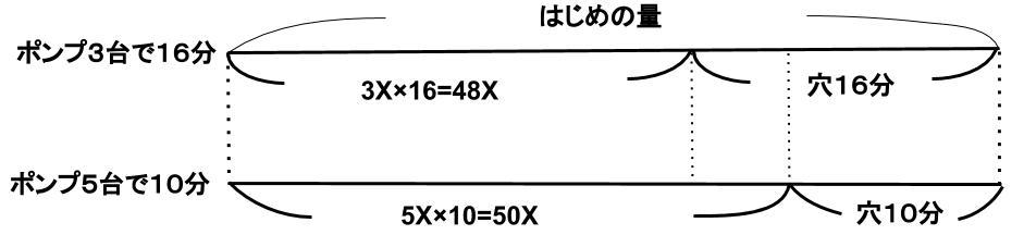 公務員試験数的処理対策KOMARO 方程式 比 割合 仕事算 ニュートン算 ニュートン算問題4 図