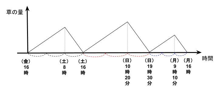 公務員数的処理KOMAROコマロ 方程式・比・割合 仕事算 ニュートン算 問題6 図1
