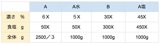 公務員数的処理KOMAROコマロ 平均と濃度 濃度 問題3 図