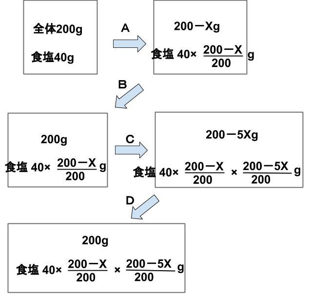 公務員数的処理KOMAROコマロ 平均と濃度 濃度 問題6 図1