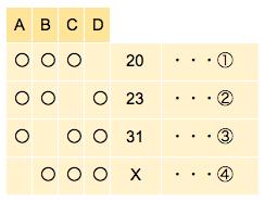 公務員数的処理KOMAROコマロ 数 和と差 問題3 図