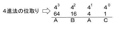 公務員数的処理KOMAROコマロ 数 N進法 記数法 問題4 図1