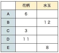 公務員数的処理KOMAROコマロ 判断推理 数量推理 問題2 図
