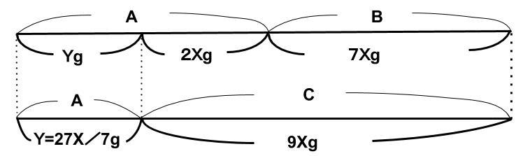 公務員数的処理KOMAROコマロ 方程式・比・割合 文章題問題5 図1