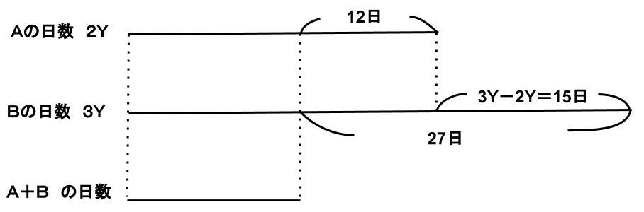 公務員試験数的処理対策KOMARO 方程式 比 割合 仕事算 ニュートン算 問題4 図