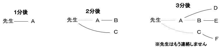 公務員数的処理KOMAROコマロ 場合の数 ドミノ式 問題7 図1