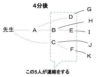 公務員数的処理KOMAROコマロ 場合の数 ドミノ式 問題7 図2