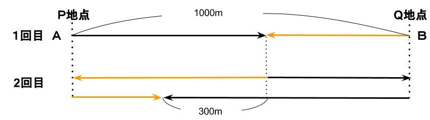 公務員数的処理KOMAROコマロ 速さ 問題10 図1