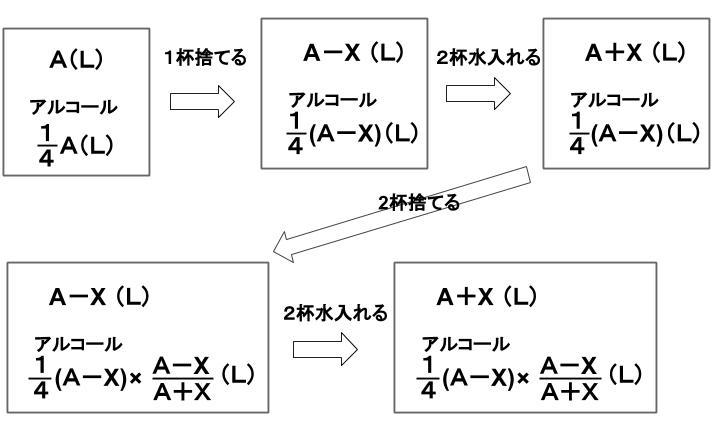 公務員数的処理KOMAROコマロ 平均と濃度 濃度 問題7 図1