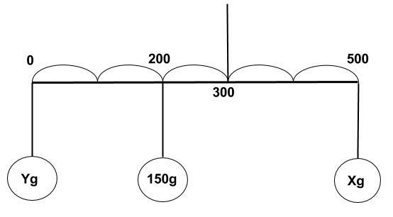 公務員数的処理KOMAROコマロ 平均と濃度 濃度 問題8 図2