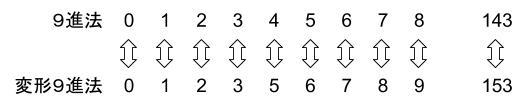 公務員数的処理KOMAROコマロ 数の性質 N進法記数法 問題6 図1