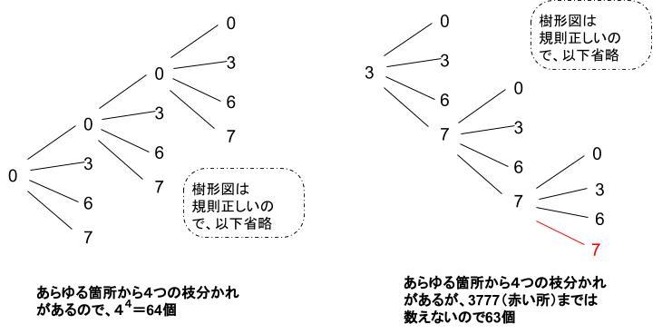 公務員数的処理KOMAROコマロ 数の性質 N進法 記数法 問題5 図3