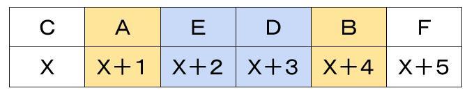 公務員数的処理KOMAROコマロ 判断推理 数量推理 問題5 図3