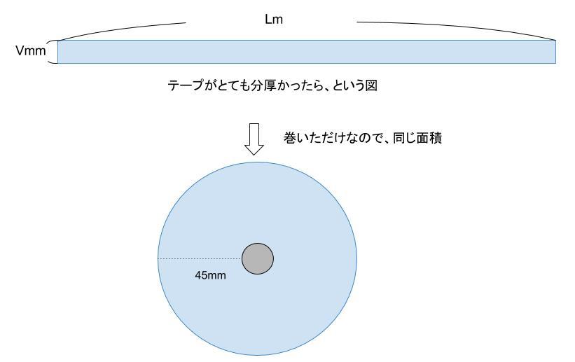 公務員数的処理KOMAROコマロ テープ巻 問題 図2