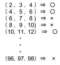 公務員数的処理KOMAROコマロ 数 約数 倍数素因数 分解 問題10 図1