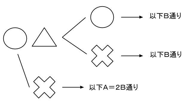 公務員数的処理KOMAROコマロ 場合の数  問題6 図2