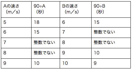公務員数的処理KOMAROコマロ コラム 数的処理の学習方法 速さ 問題 表