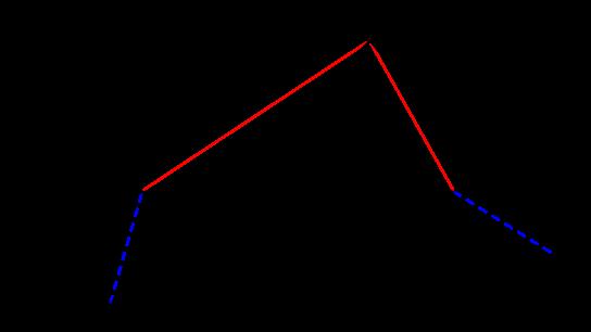 公務員数的処理KOMAROコマロ 新傾向  注目問題 楕円 図3