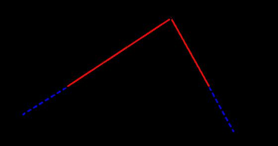 公務員数的処理KOMAROコマロ 新傾向  注目問題 楕円 図4