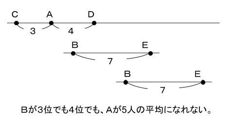 公務員数的処理KOMAROコマロ 判断推理 順序 問題1 図1