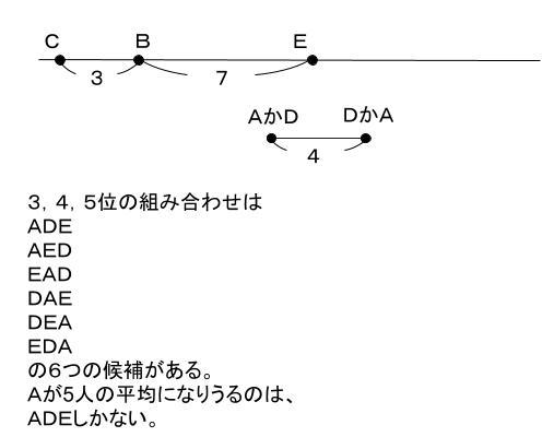 公務員数的処理KOMAROコマロ 判断推理 順序 問題1 図4