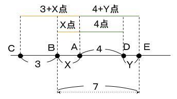 公務員数的処理KOMAROコマロ 判断推理 順序 問題1 図5