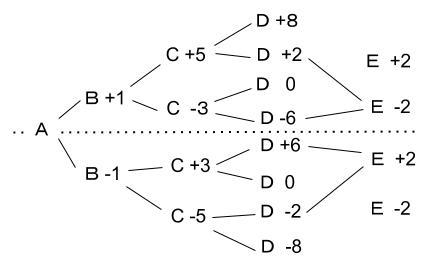 公務員数的処理KOMAROコマロ 判断推理 順序 問題2 図3