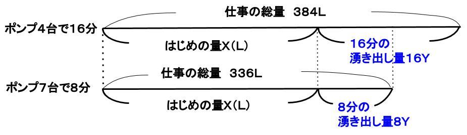 公務員数的処理KOMAROコマロ方程式・比・割合 仕事算とニュートン算 ニュートン算基礎 図2