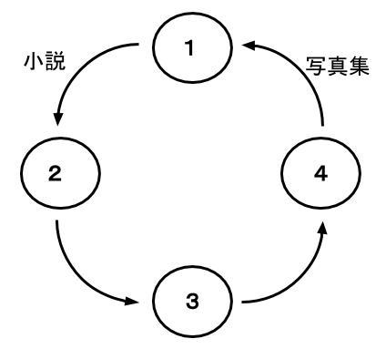 公務員数的処理KOMAROコマロ 判断推理 対応関係 問題4 図5