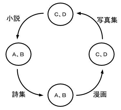 公務員数的処理KOMAROコマロ 判断推理 対応関係 問題4 図6