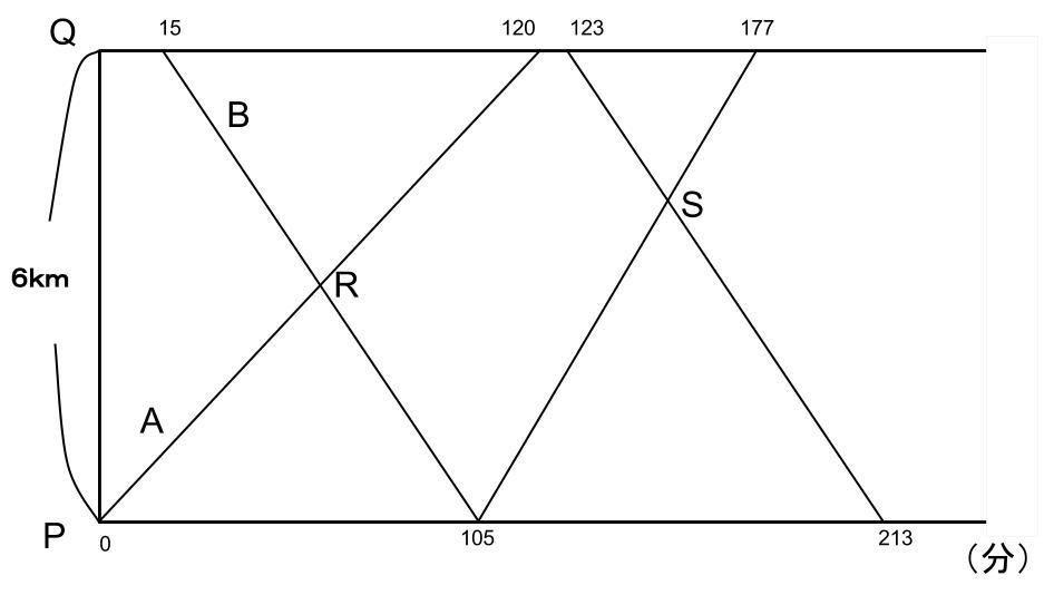 公務員数的処理KOMAROコマロ 数的推理 速さ 基礎問題4 図1