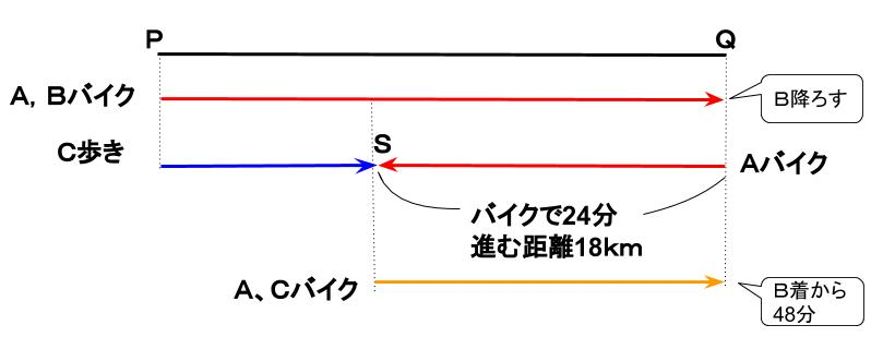 公務員数的処理KOMAROコマロ 数的推理 速さ 基礎問題2 図4