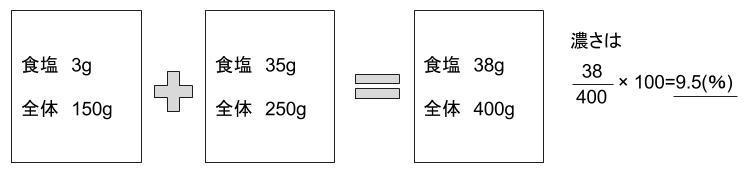 公務員数的処理KOMAROコマロ 数的処理 食塩水 基礎問題1 図2
