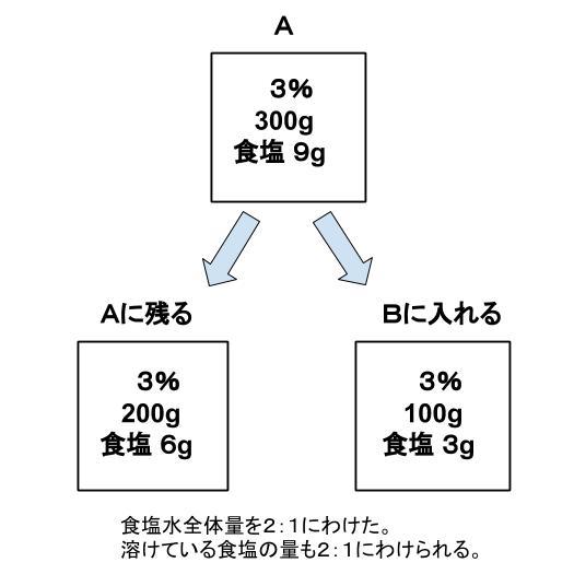 公務員数的処理KOMAROコマロ 数的処理 食塩水 基礎問題3 図1公務員数的処理KOMAROコマロ 数的処理 食塩水 基礎問題4 図1