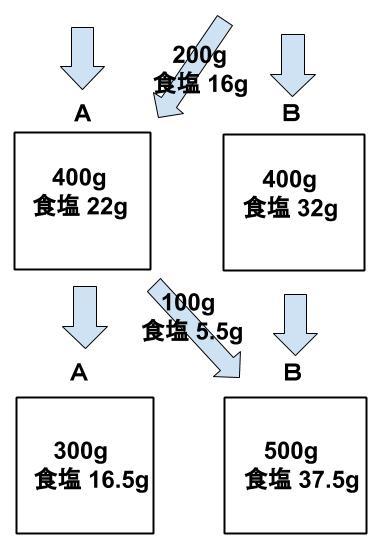 公務員数的処理KOMAROコマロ 数的処理 食塩水 基礎問題3 図1公務員数的処理KOMAROコマロ 数的処理 食塩水 基礎問題4 図3