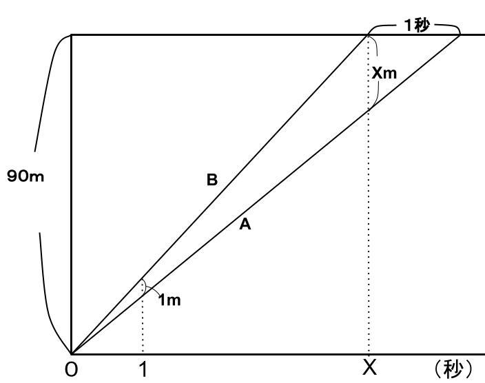 公務員数的処理KOMAROコマロ 方程式・比・割合 速さ問題5 図2