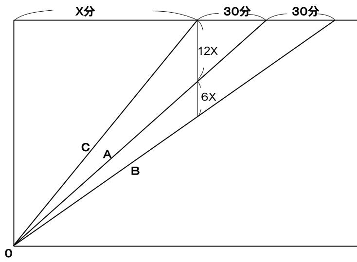 公務員数的処理KOMAROコマロ 方程式・比・割合 速さ問題6 図1
