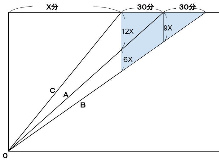公務員数的処理KOMAROコマロ 方程式・比・割合 速さ問題6 図2
