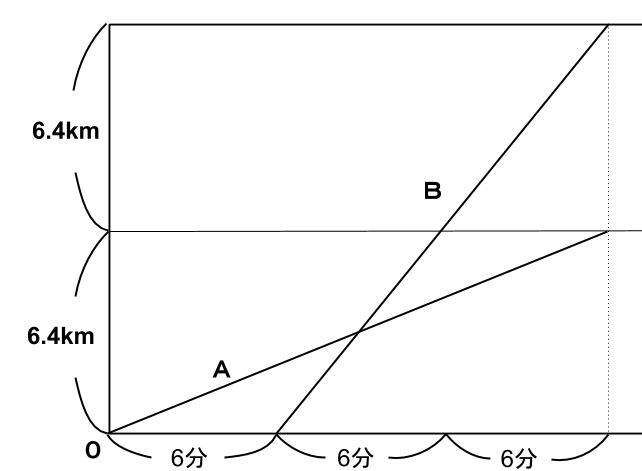 公務員数的処理KOMAROコマロ 方程式・比・割合 速さ問題7 図1