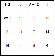 公務員数的処理KOMAROコマロ 数 魔方陣 問題1 図