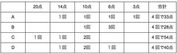 公務員数的処理KOMAROコマロ 判断推理 数量推理 問題1
