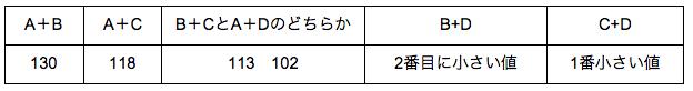 公務員数的処理KOMAROコマロ 数 和と差 問題2 A+B  A+C   B+CとA+Dのどちらか      B+D         C+D 130   118    113 102     2番目に小さい値    1番小さい値