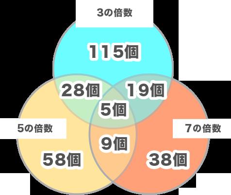公務員数的処理KOMAROコマロ 数 約数・倍数・素因数分解 問題5 図