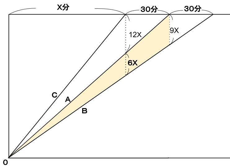 公務員数的処理KOMAROコマロ 方程式・比・割合 速さ問題6 図3