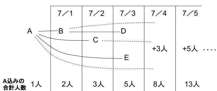 公務員数的処理KOMAROコマロ 場合の数 ドミノ式 問題6 図1
