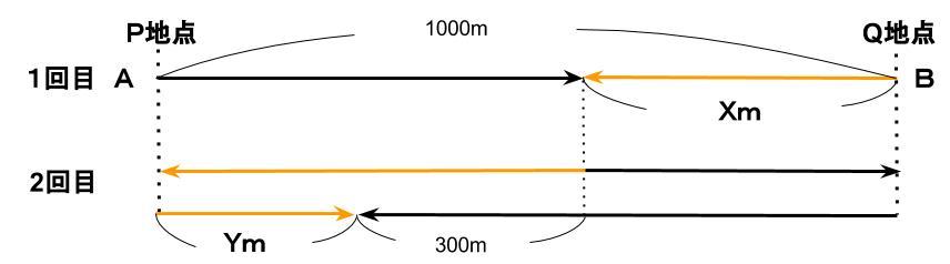 公務員数的処理KOMAROコマロ 速さ 問題10 図2